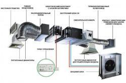 Типичная схема построения сплит-системы