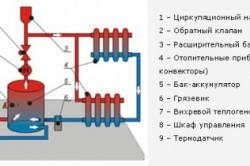 Схема устройства вихревой теплосистемы