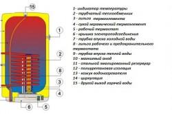 Схема устройства комбинированного нагревателя