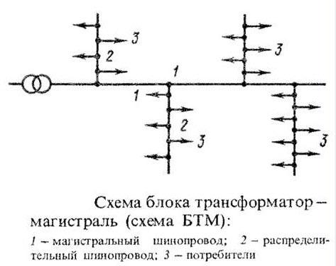 Справочник военного электрика электроснабжение военных объектов электроснабжение промышленных предприятий курсовая работа