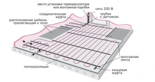 Схема укладки труб теплого пола.