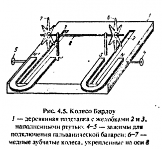 Схема устройства Колеса Барлоу