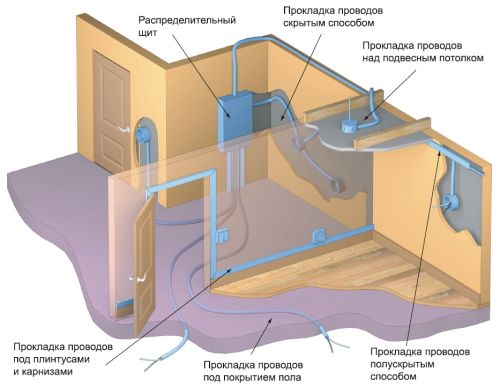 Схема электропроводки в подвальном помещении