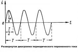 Периодический переменный ток