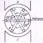 Рис. 1 Схема трехфазного генератора
