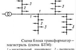 Магистральная схема электроснабжения