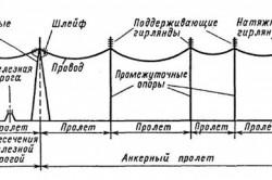 Схема воздушной линии электропередач