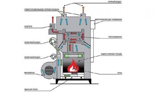 Схема устройства теплогенератора на твердом топливе