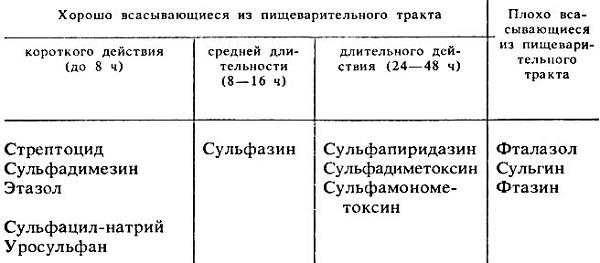 Действие препаратов из класса сульфаниламидов