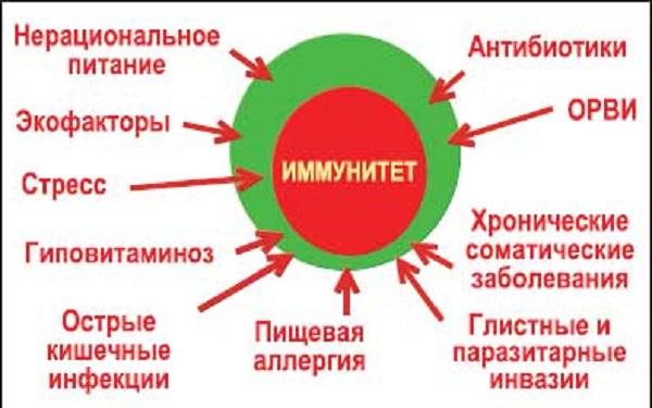 Нарушение иммунитета
