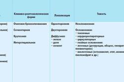 Таблица видов пневмонии