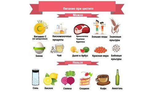 Запрещены овощи и фрукты, повышающие кислотность мочи