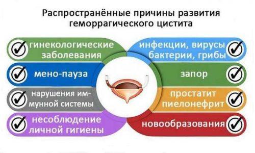 Лечение воспаления мочевого пузыря теплом противопоказано при геморрагическом цистите
